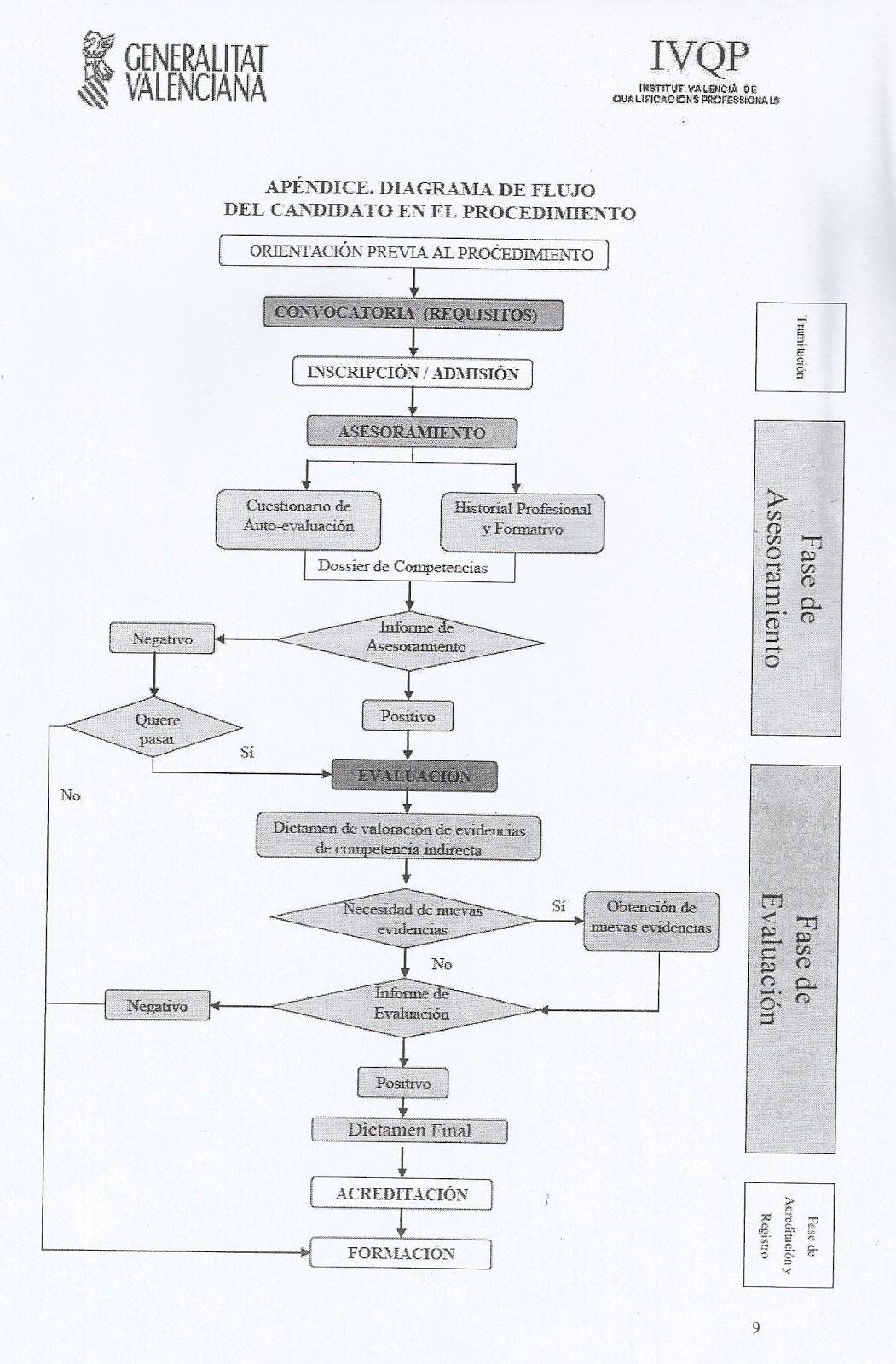 Diagrama de flujo del procedimiento de acreditacin de las diagrama de flujo del procedimiento de acreditacin de las competencias profesionales ccuart Image collections
