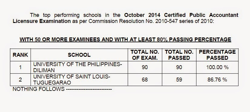 Top performing schools, performance of schools CPA board exam October 2014