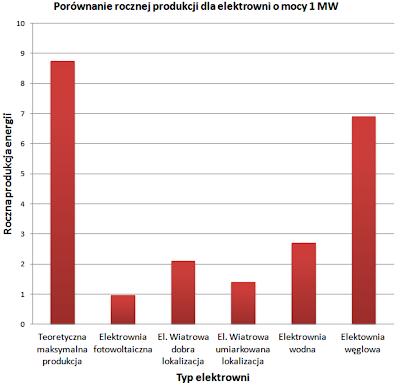 Porównanie rocznej produkcji dla elektrowni o mocy 1 MW