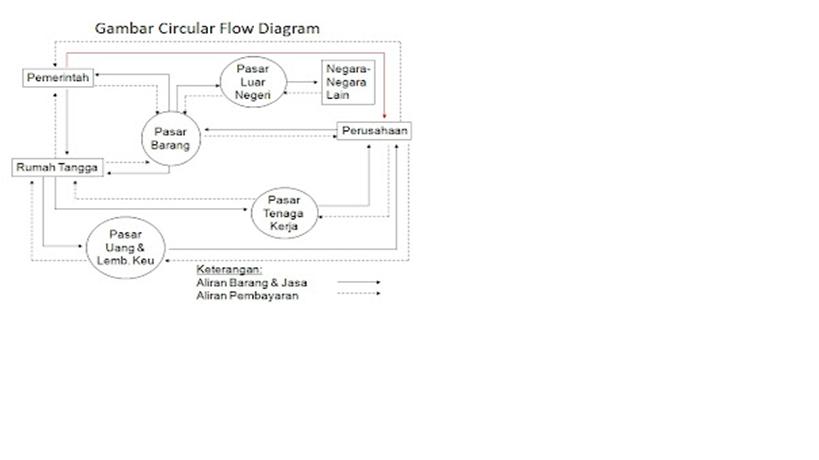 Dennis mahardika mekanisme perekoniam empat sektor dalam diagram circular flow terdapat pasar pasar yang mempengaruhi kegiatan ekonomi pasar pasar tersebut meliputi pasar barang pasar tenaga kerja ccuart Image collections