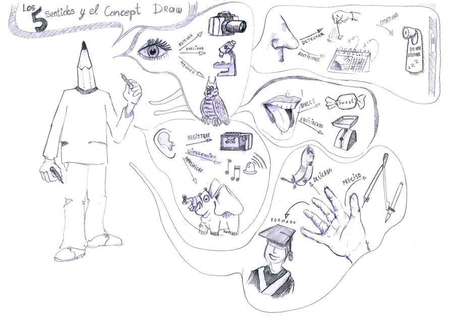 Dibujario Fernando de Pablo Dibujando con los cinco sentidos