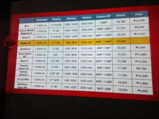 Xiaomi Redmi 1S Price Comparison Chart
