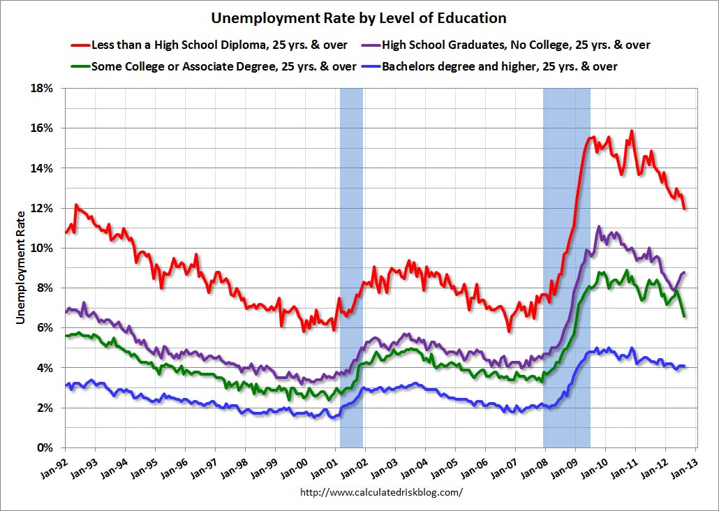 employment and education level Education to employment: complicated transitions in a changing world  related  to this, the high level of youth unemployment is a very real.