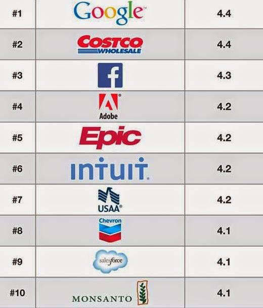 Las 10 empresas con mejores salarios y beneficios para sus empleados