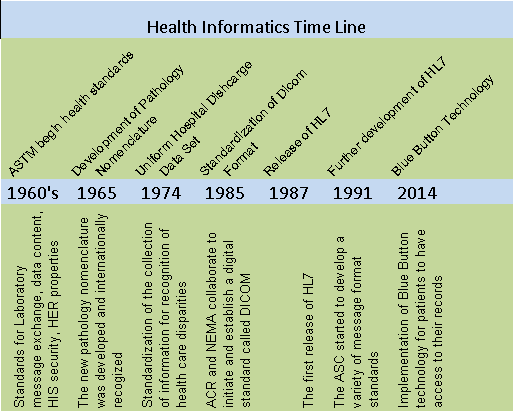 evolution of healthcare information sys Evolution of the health care system in the united states by rhondda tewes despite having 47 million uninsured americans, the united states spends twice as much per.