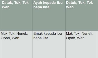 Kesantunan Bahasa-Hema @ Joo: Tutorial 5: Bahasa Sapaan ...