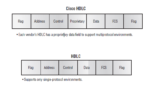 computer hardware networkings high level data link control hdlc