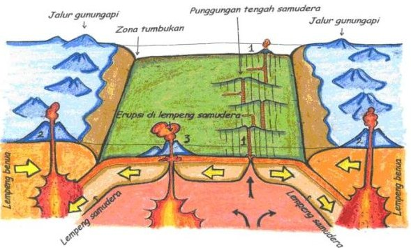 Karakteristik Lempeng Tektonik
