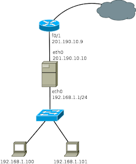Traditional proxy on a network