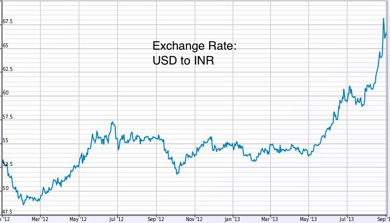 Forex dollar rate in india