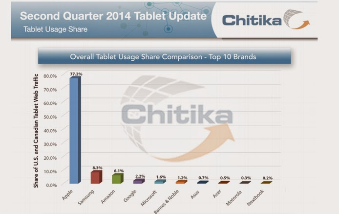 Tablet Web Usage by OS