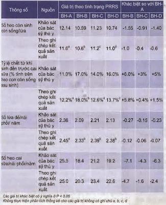 Dự đoán mức thiệt hại do vi rút PRRS trên đàn heo nái