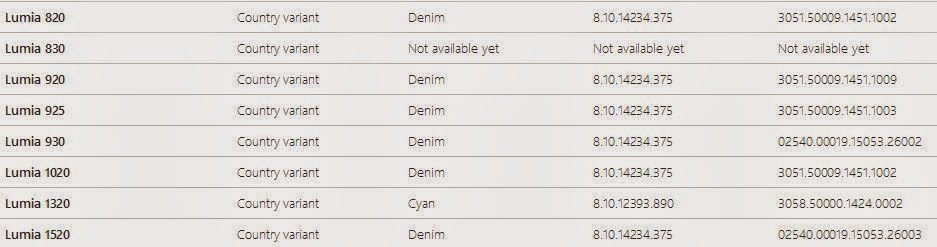 Lumia Denim Software availability in India