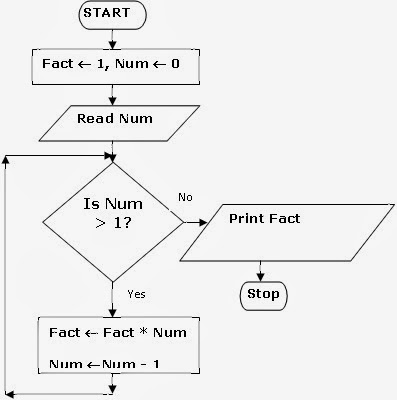 Algorithms & FLowcharts: Flowchart to find Factorial of a ...
