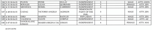 Comelec list for President COCs-06