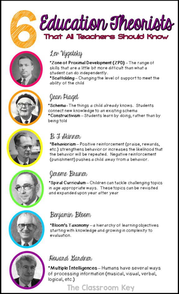 6 Education Theorists