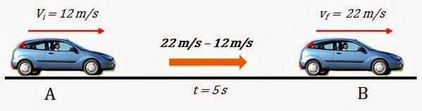 Resultado de imagen para aceleracion