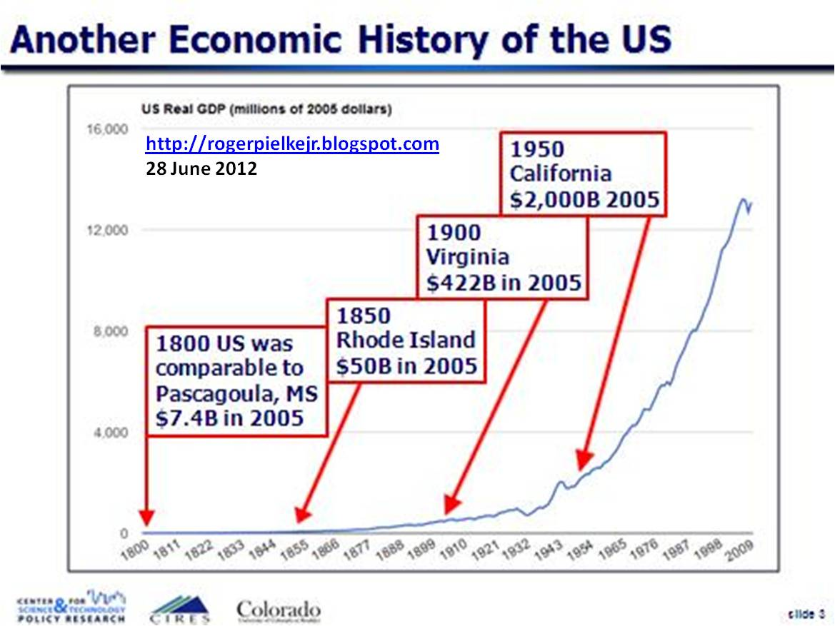 us economy 1800 to 1850 Growth in the us 1800–10 peaked at around 6,000 in 1850 in communities from maine to a history of the united states: federalists and republicans.