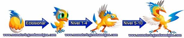 imagen del crecimiento del monster pelitwirl