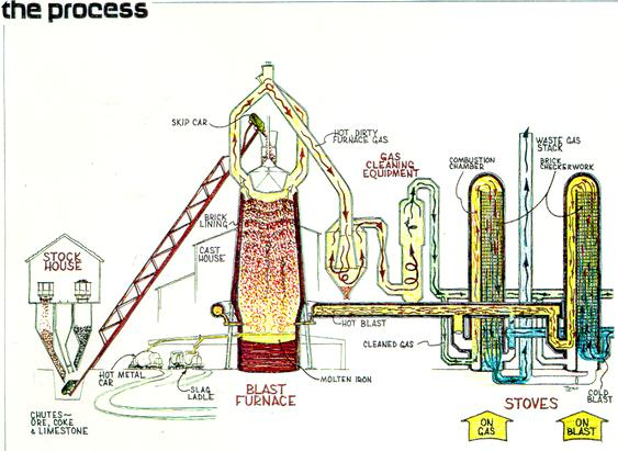 Tentang Listrik Proses Pembuatan Besi Baja