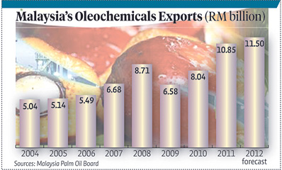 Palm oil malaysia export