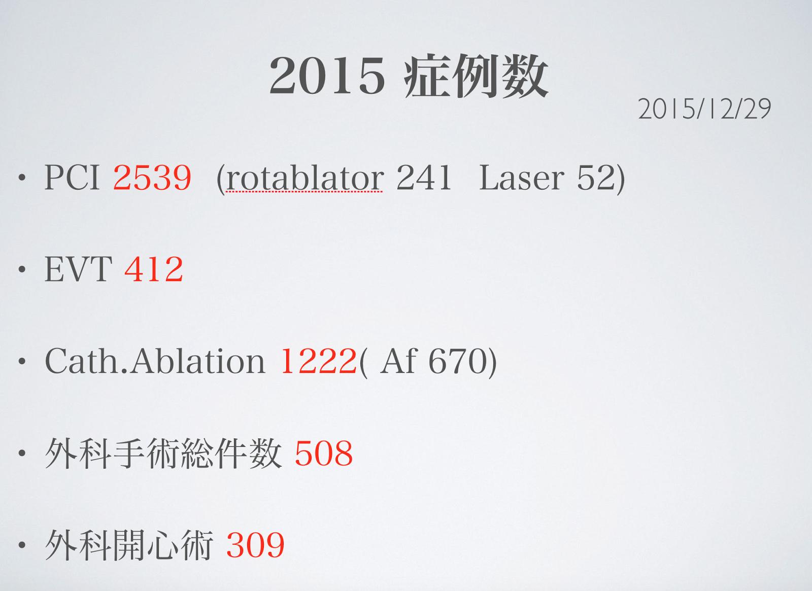 2015症例数