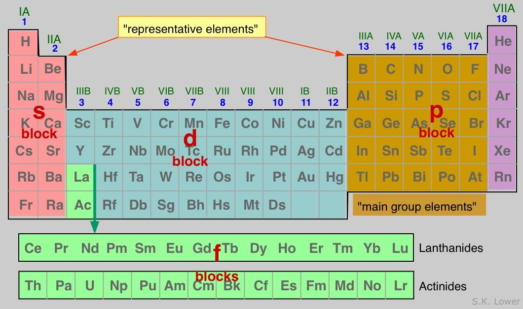 Periodic table representative elements fsica y qumica en la red periodic table representative elements urtaz Images