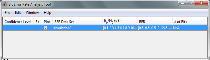 The data after the simulation has completed. MATLAB bertool.