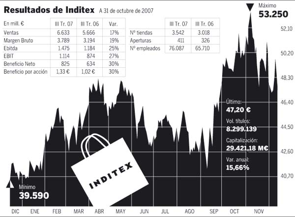 inditex financial analysis Industrias de diseño textil also known as inditex is a spanish textil firm from galicia firm that was founded by amancio ortega in 1963 inditex has different brands like zara, pull & bear, massimo dutti, bershka, uterqüe, zara.