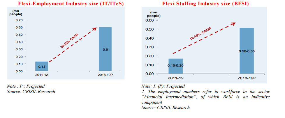 staffing industry in india