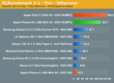 "benchs-gpu iPhone 4S desbanca todo mundo no quesito ""gráficos"""