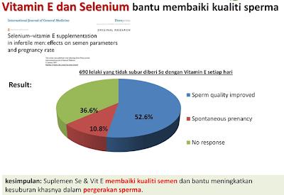 vitamin E kesuburan lelaki