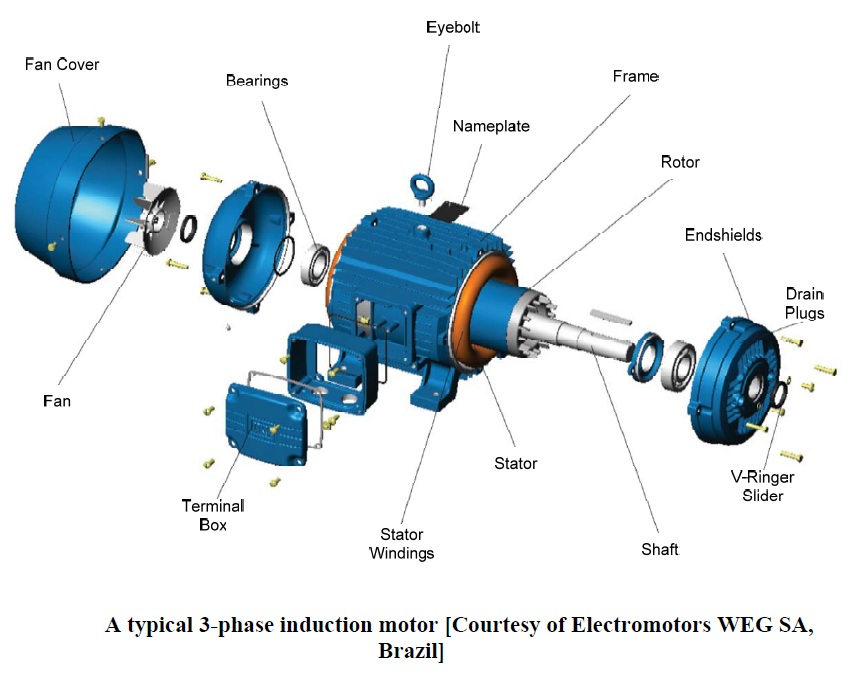 engineering photos videos and articels engineering search On 3 phase motors explained