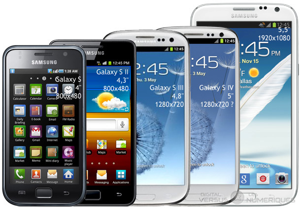 Galaxy Note III with other smartphones