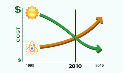 أسعار الطاقة المتجددة النظيفة تتجه صوب الانخفاض،