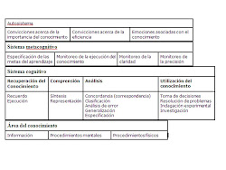 Taxonomia de Marzano
