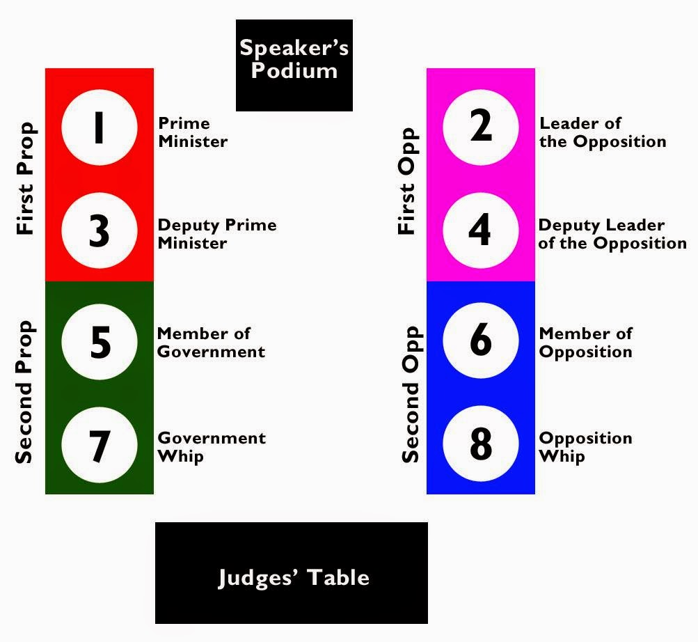 How to debate roles on the table in british parliamentary debating how to debate maxwellsz