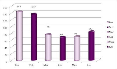 Celebrants Online enquiry statistics January to June 2012
