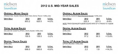 Digital Music Sales Up 14 Percent in U.S.