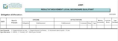 النتائج الكاملة للحركة المحلية بشفشاون 2012