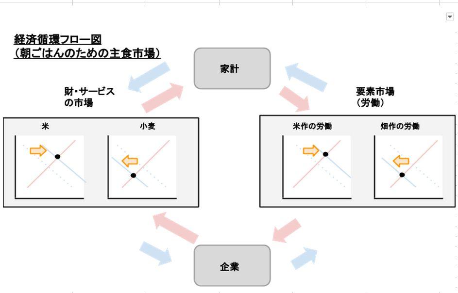>経済循環フロー図~「朝ごはんのための主食市場(米の需要が増加した場合)」