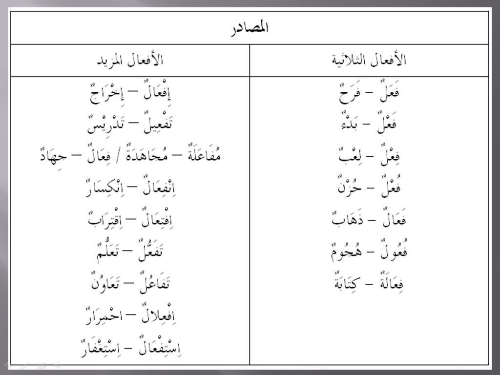 Arab2u Nota Sorof Masdar Feel Mazid