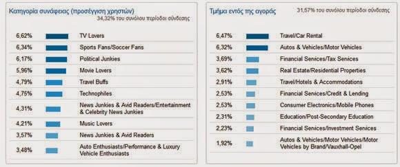 Google analytics: Ενδιαφέροντα: Επισκόπηση
