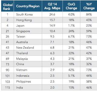 daftar kecepatan internet negara - negara dunia