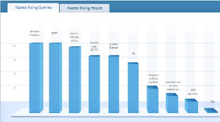 statistik carian malaysia 2010