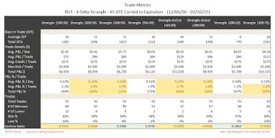 Short Options Strangle Trade Metrics RUT 45 DTE 4 Delta Risk:Reward Exits
