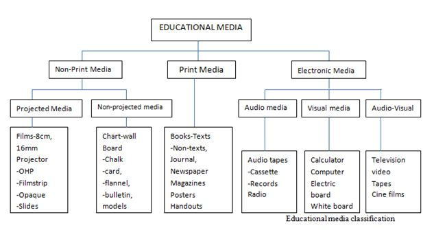 instructional media and educational communication media Types of instructional media - free download as word doc communication educational technology 2pptx.