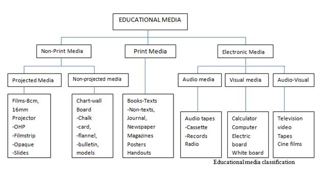 Classification Of Media Introduction To Educational Communication