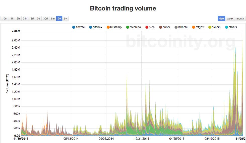 Bitcoin Trading Volume History by Bitcoinity.org