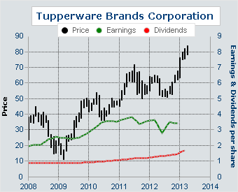 marketing and tupperware brands corporation Tupperware brands corporation interview questions and answers  advertising  department, sales and account management positions,.
